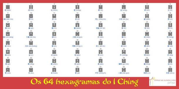 Os 64 hexagramas do IChing.