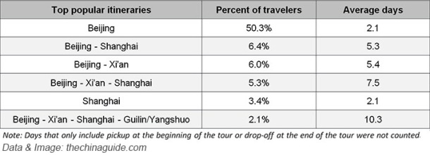 161f3768c9-most-popular-itineraries-and-average-length-of-visit