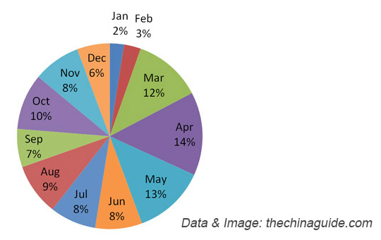 74960402bb-annual-distribution-of-visits-to-china-by-month