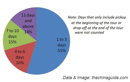 81bb4c01c0-distribution-of-tour-duration
