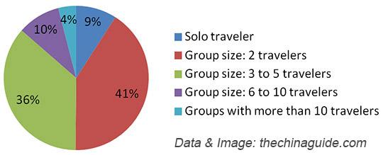 b864e87690-distribution-of-group-size